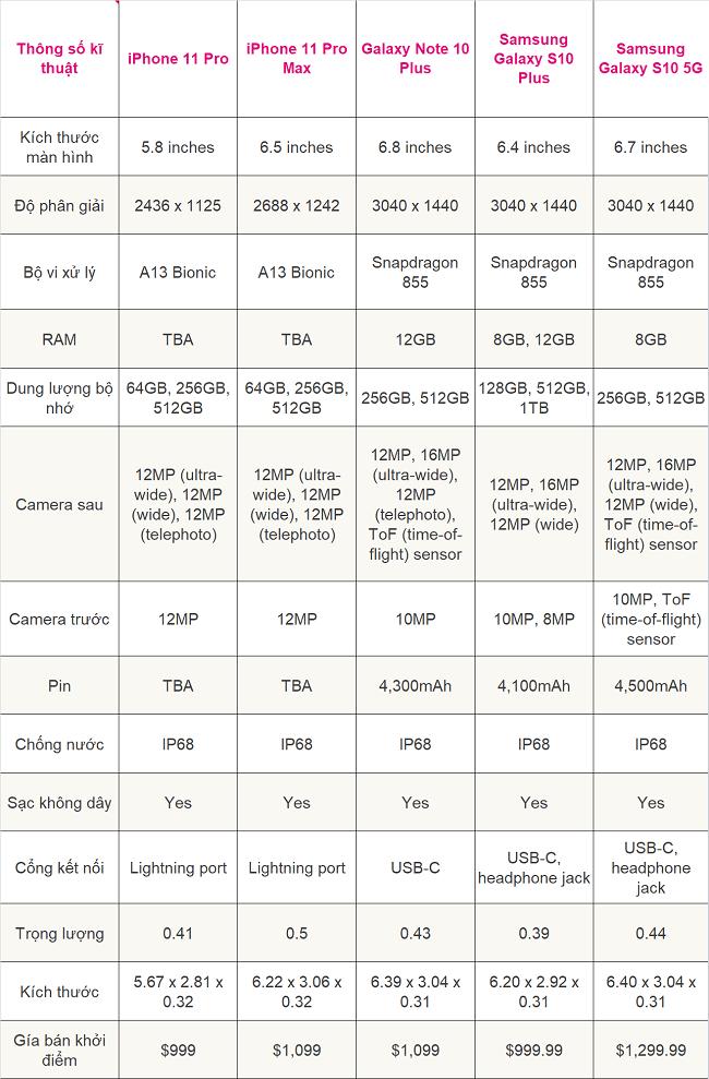 do-cau-hinh-iphone-11-pro-max
