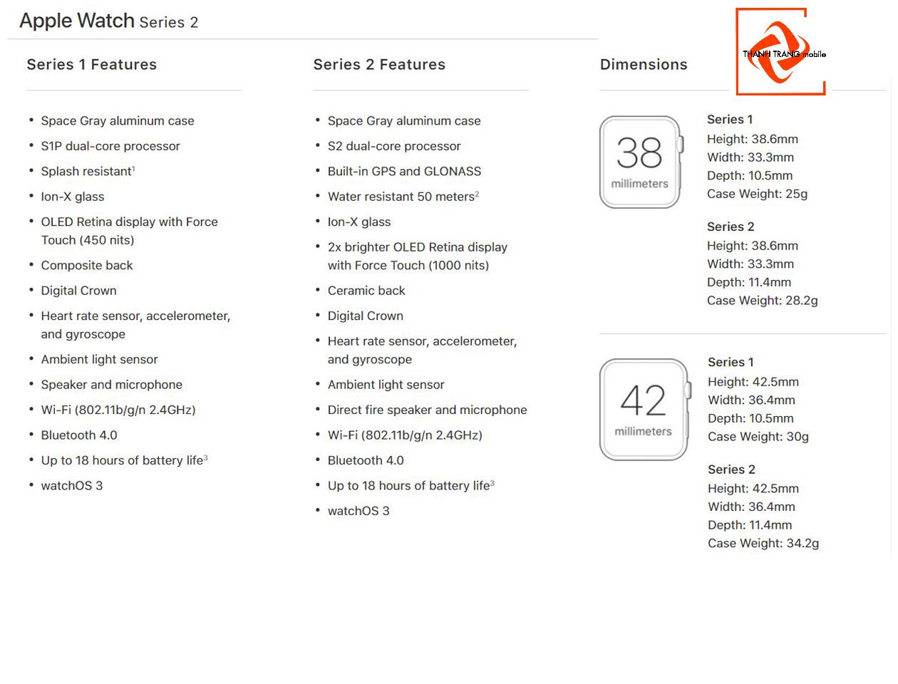 Thông số kỹ thuật Apple Watch Series 2