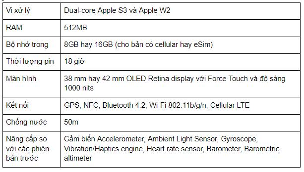 Thông tin Apple Watch Series 3